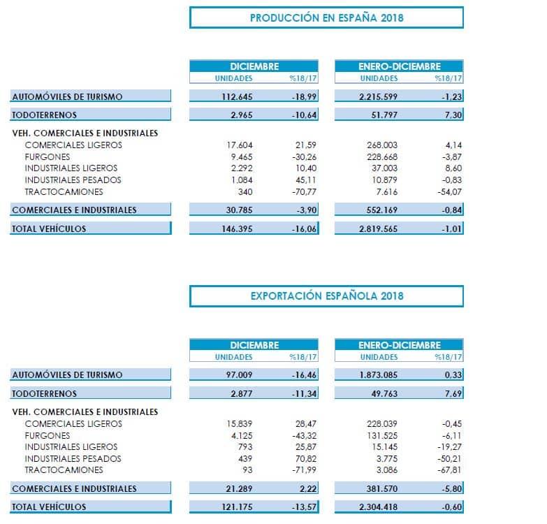 Datos de producción de coches en España 2018