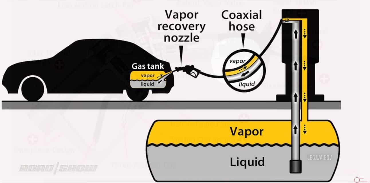 Así se reposta el tanque de gasolina