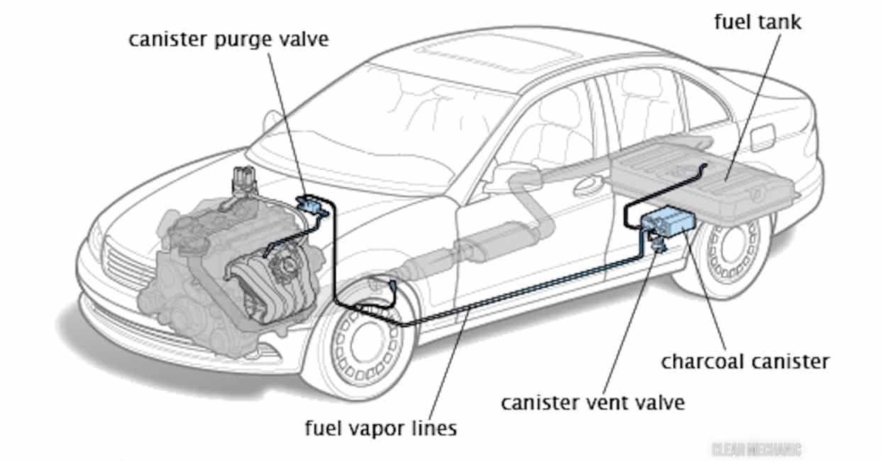 Esquema tanque gasolina coche