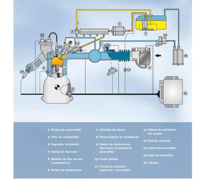 Inyección desde el tanque hasta el cilindro