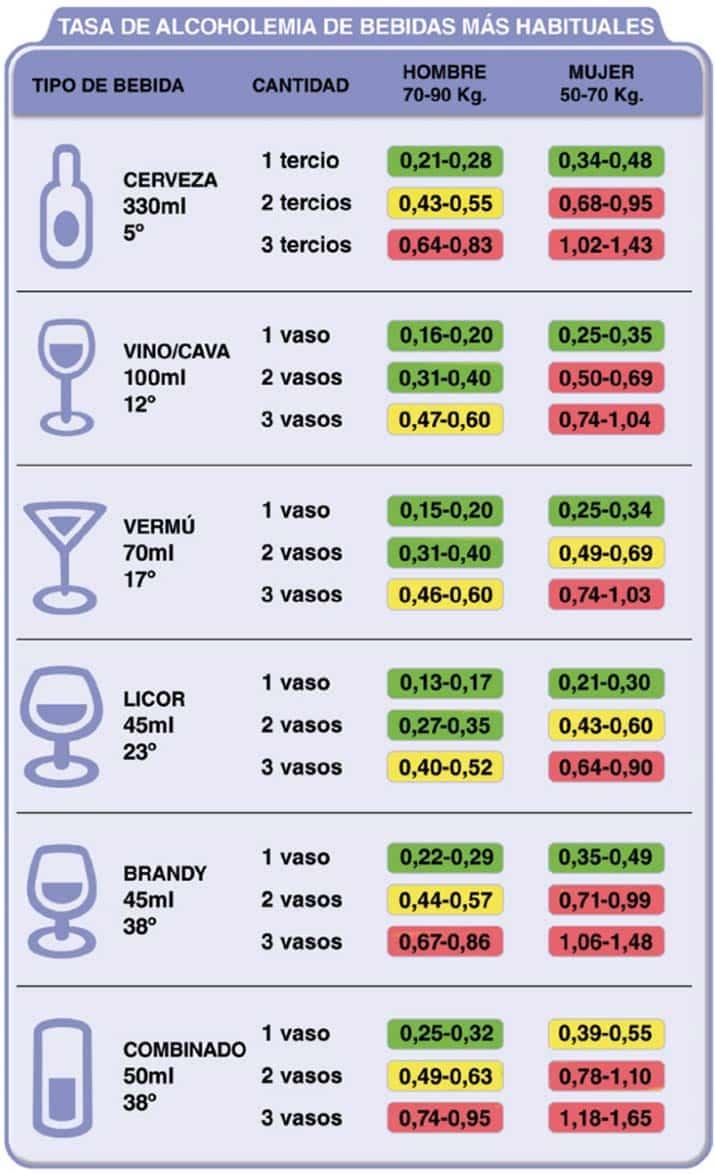 Tasas de alcohol permitidas para conducir