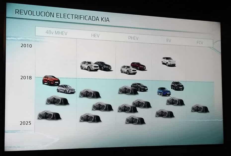 Kia quiere convertirse en la marca líder en electrificación: Aquí parte de sus planes…