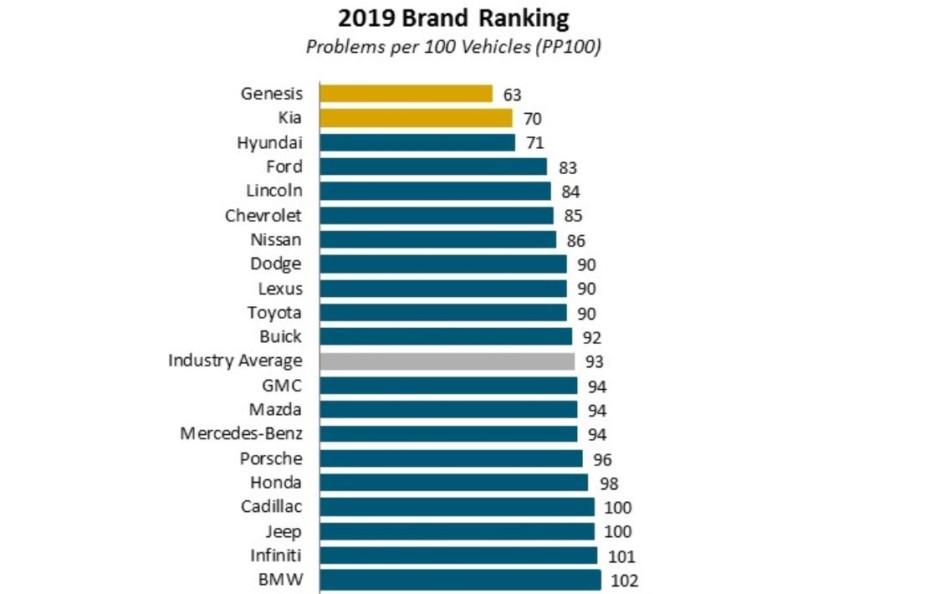 Aquí tienes las marcas con menos fallos por cada 100 vehículos: Hyundai y Kia a la cabeza