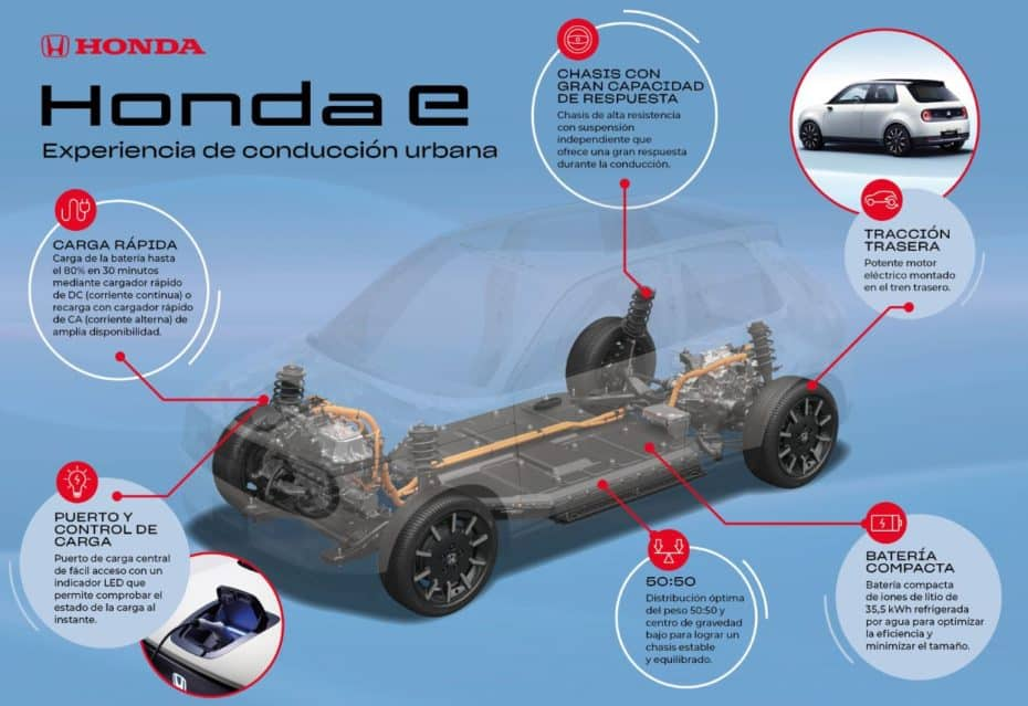 Alrededor de 240 km de autonomía y una plataforma muy deportiva: El Honda e