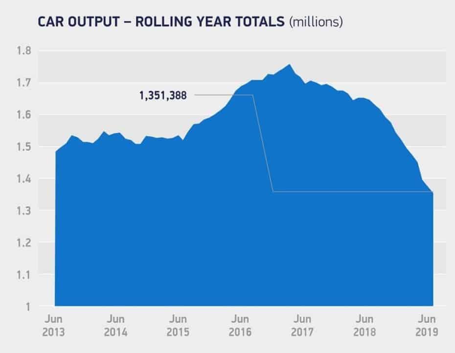 La producción de automóviles se desploma un 20% en Reino Unido