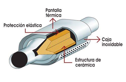 Interior del catalizador