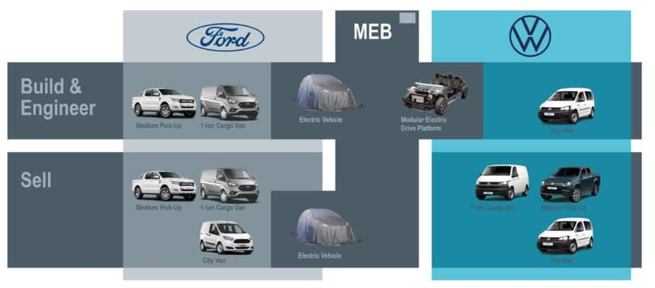 Los planes de Ford y Volkswagen: Un Amarok fabricado por Ford y una Caddy con logo Ford
