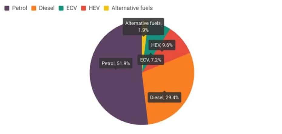 Así está el pastel de combustibles y alternativas: reparto y porcentajes en la UE