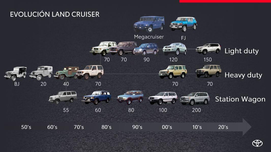 Evolución Toyota Land Cruiser