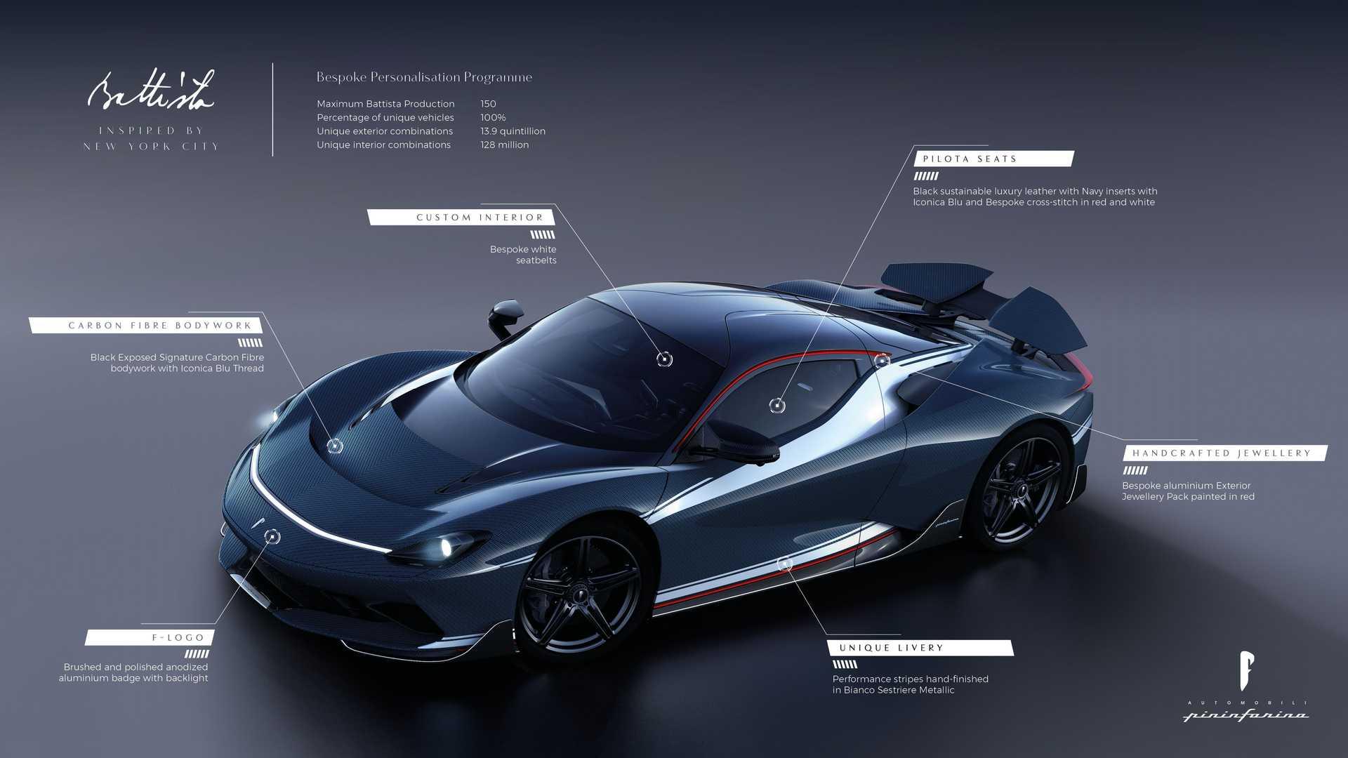 Hay trillones de combinaciones posibles para el Pininfarina Battista de producción