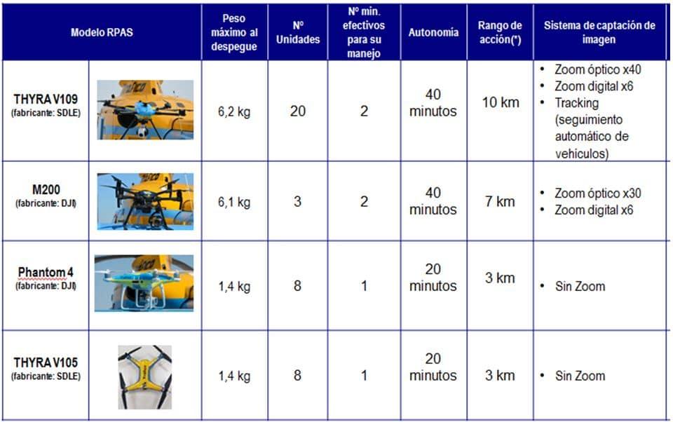 Modelos de Drones de la DGT