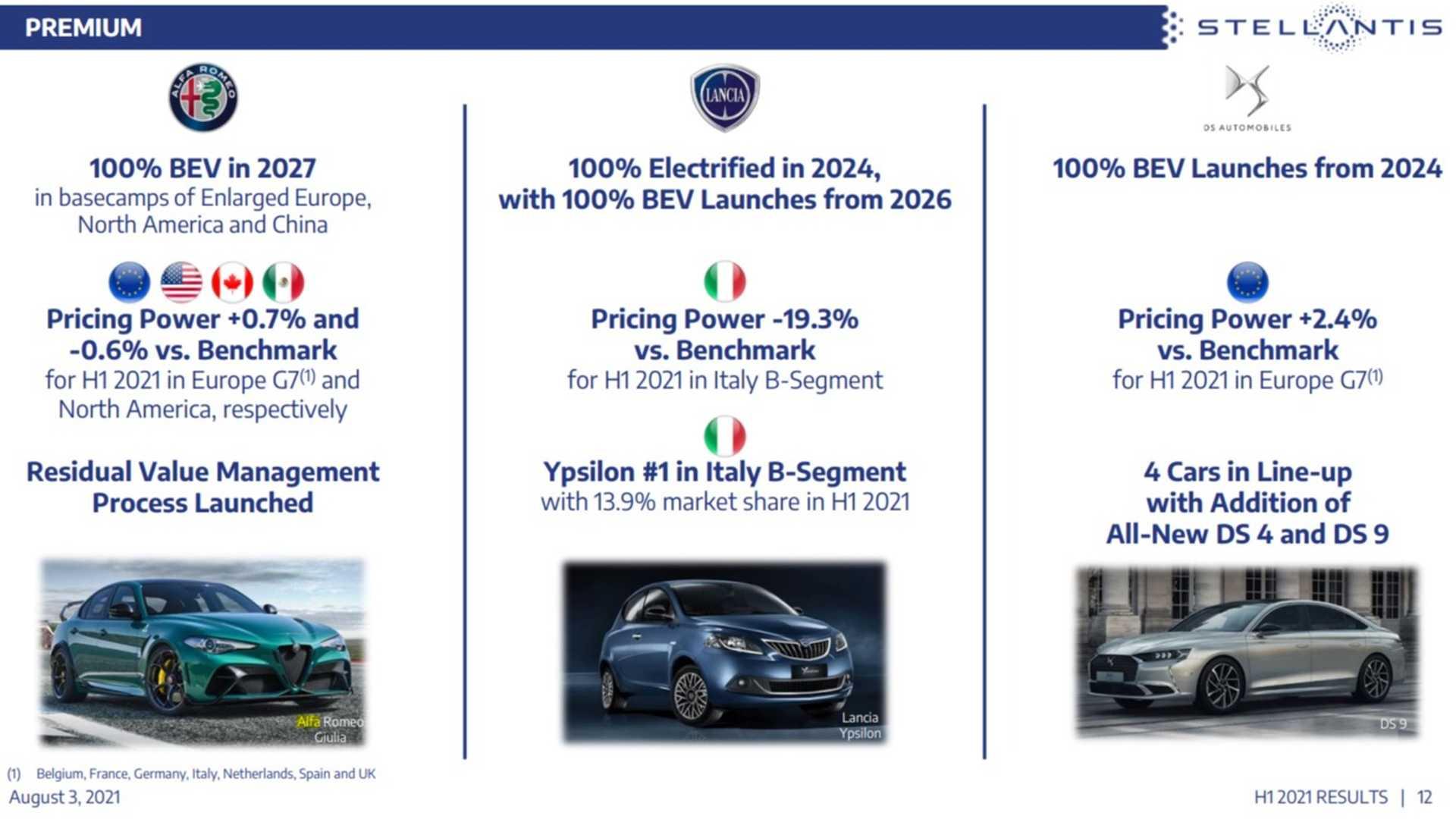 Planes de electrificación de Stellantis para las marcas premium