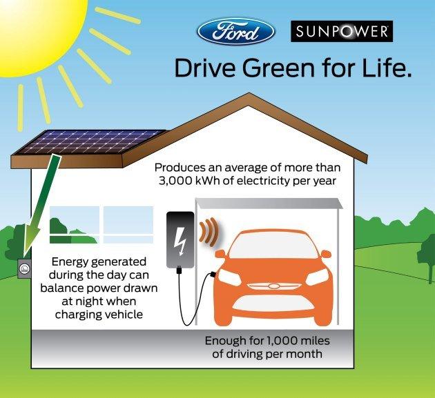 Paneles eléctricos en opción para el Ford Focus eléctrico: Reflexión